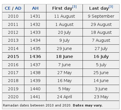 when does ramadan start 2018 religion how to calculate when ramadan finishes