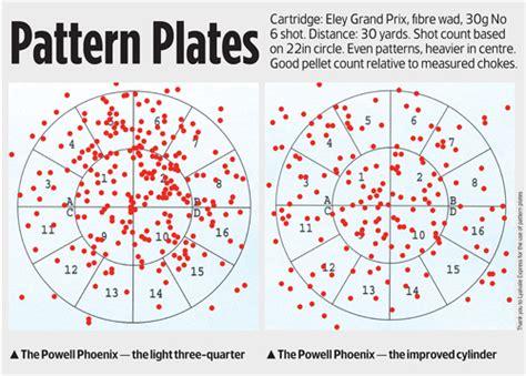 how to pattern your shotgun william powell phoenix 12 bore shotgun review review