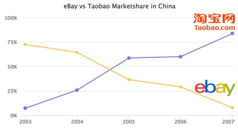 alibaba vs taobao why amazon and ebay lost in china marketplace pulse