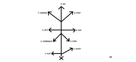 football tree pin football pass route tree by michael on