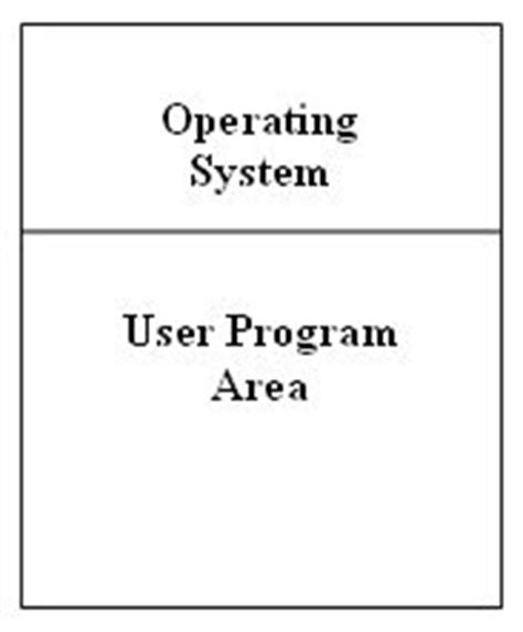 memory layout design jobs operating system concepts simple batch systems
