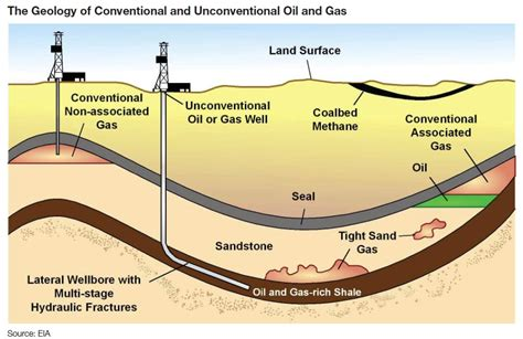 Shelf Gas by Shale And Gas