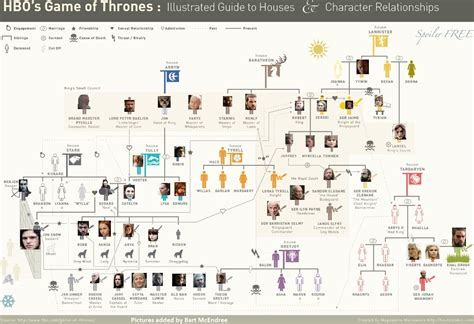 Printable Family Tree For Game Of Thrones | nerdovore maps and family trees of westeros