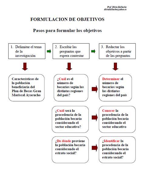 preguntas de investigacion verbos elementos del planteamiento del problema de investigaci 243 n