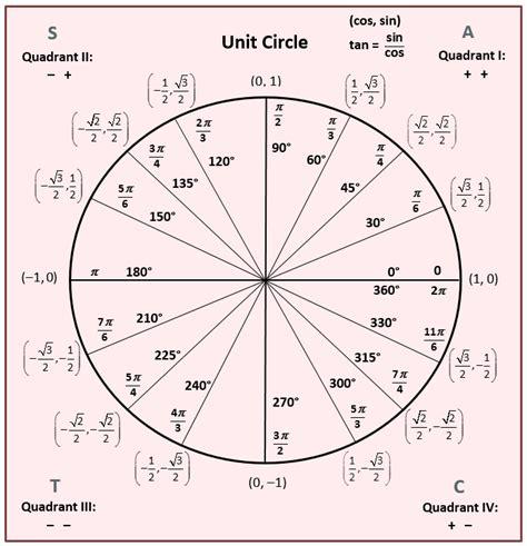 Unit Circle Worksheet by Unit Circle Worksheet Worksheets
