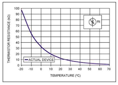 ntc thermistor voltage current characteristics consider the following characteristics curve of chegg