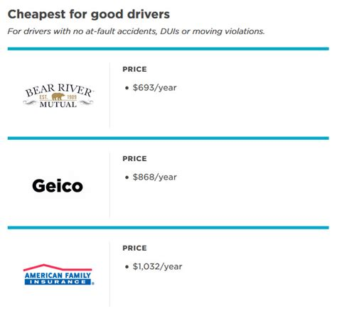 Good Cheap Auto Insurance by Best Car Insurance Rates In Sc Upcomingcarshq