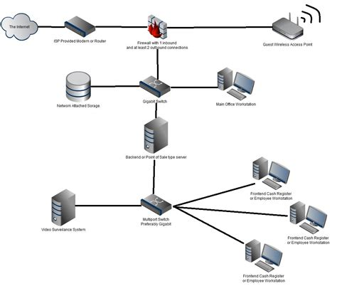 small business network design diagram small business security will carr computer service