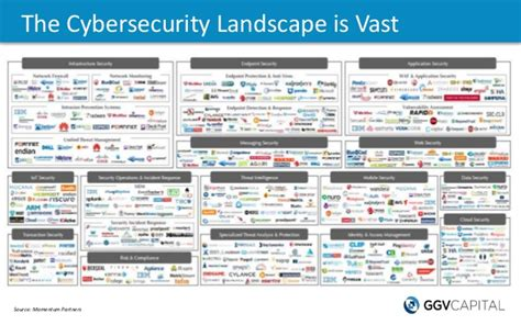 the cybersecurity landscape is vast