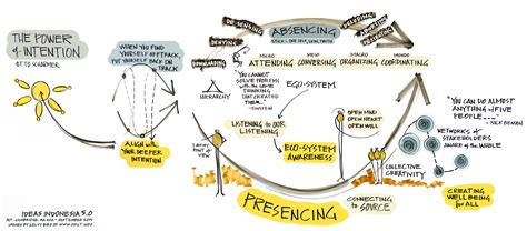 generative scribing a social of the 21st century books the power of intention kelvy bird