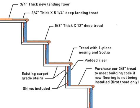 Carpet Fitter Jobs by Stair Retread Diagram This Shows The Stairs Under The