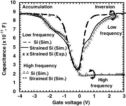 mos capacitor high frequency mos capacitor high frequency 28 images c v characterization of strained si sige