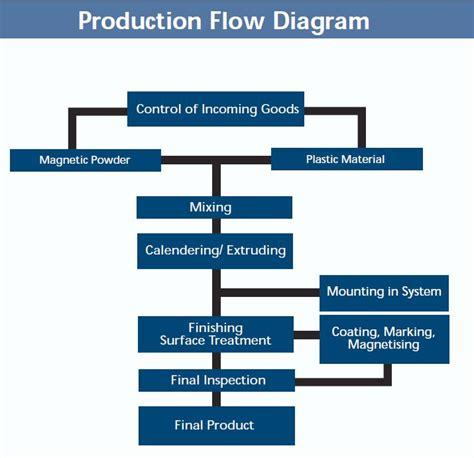 product flow diagram production flow diagram magnets by hsmag