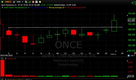 swing trade stocks swing trade stock of the week once day trading alerts