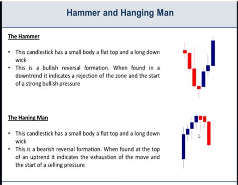 candlestick pattern recognition robot hanging man candlestick gci phone service