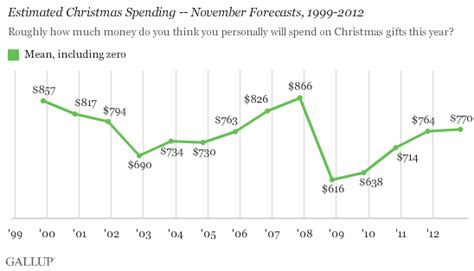 u s christmas spending intentions on pace with 2011