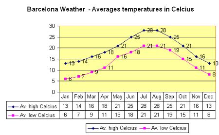 barcelona yearly weather barcelona 2018 weather barcelona spain