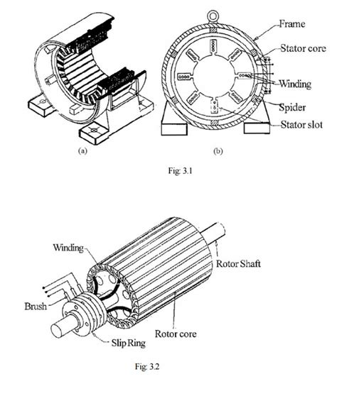three phase induction motor vtu notes types and construction of three phase induction motor study material lecturing notes
