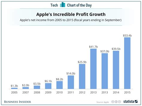 Apple Yearly Profit | the road to apple s record smashing annual profit