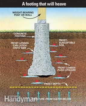 underground möbel how to build a solid proof deck footing family