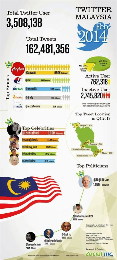 Sector Management A Millennial Insight 17 best images about malaysia social media statistics on