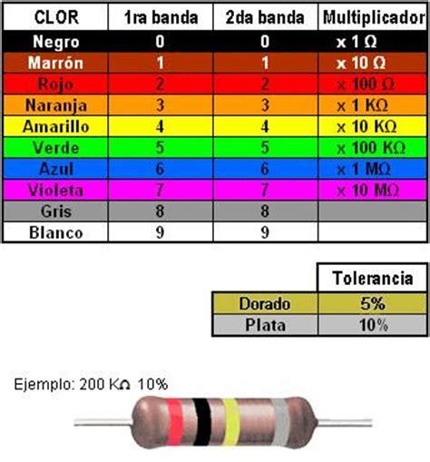 ohm en color valores de la resistencia electrica segun el codigo de colores