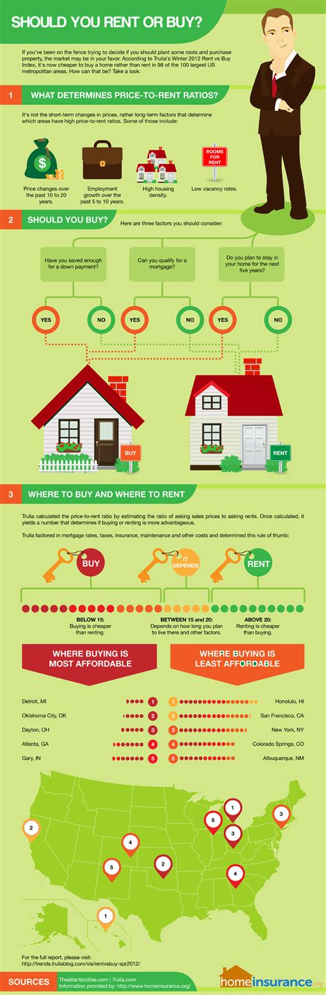 should i buy or rent a house rent or buy a house 28 images 5 questions you must ask yourself to buy or rent a