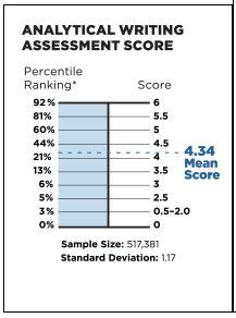 Mba Percentile Rankings by Revised Gmat Percentile Scores July 2014 Gmat Scoring