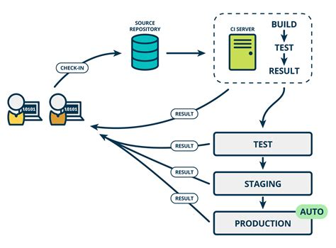 ci diagram the product managers guide to continuous delivery and