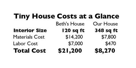 cost  build  tiny house homestead honey