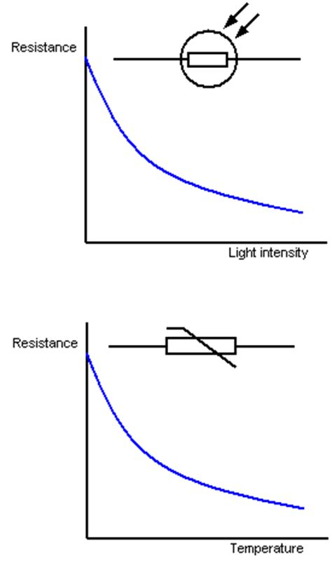 what is a variable resistor in physics types of resistors and difference between them advance technologies