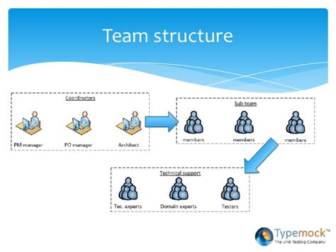 software architecture in an agile environment