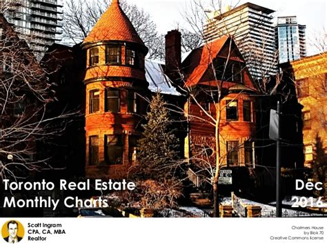 Real Estate Mba Toronto by Toronto Real Estate Monthly Charts December 2016