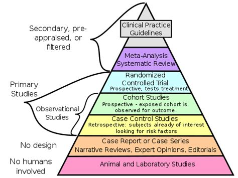 Exploring Evidence Based Practice evidence based practice library services azhin at