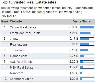 arg abbott realty pulls listings from zillow trulia