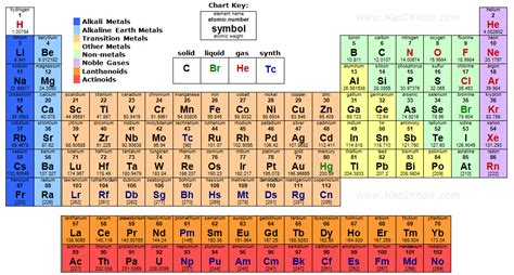 Periodic Table With Molar Masses molecular mass answers