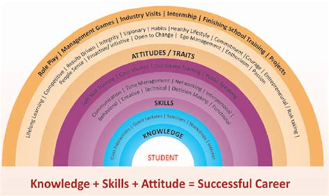 Psychometric Test For Mba Students by Psychometrical Tests Knowledge Skills Attitudes
