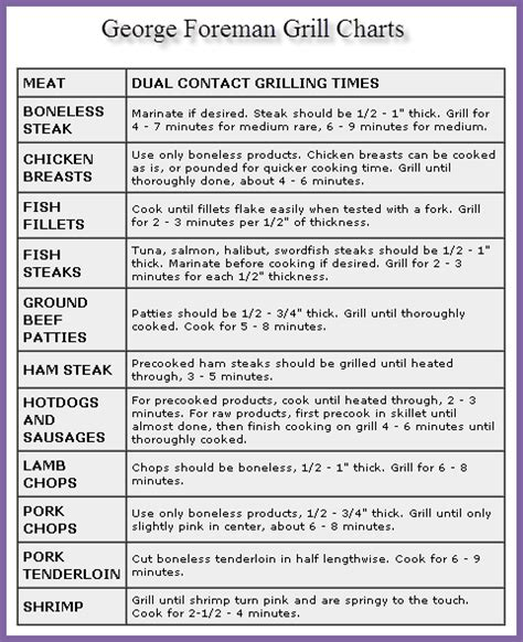 George Foreman Grill Cooking Times by George Foreman Grill Chart George Foreman Grill Recipes