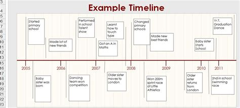 autobiography timeline template amelia s exle autobiography time line