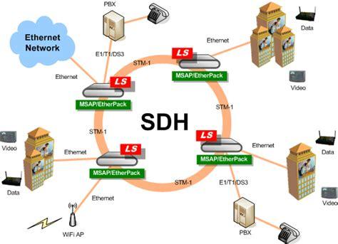 Home Design App Windows Sina Sdh Transmission Professional Sina Institute Of