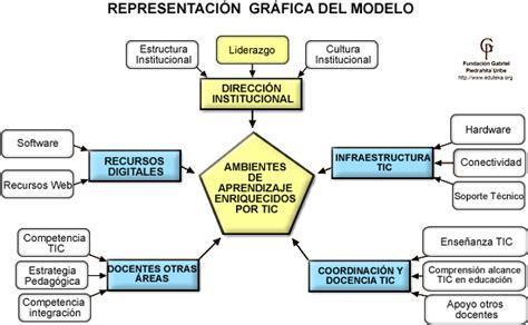 Modelo Curriculum Institucional Eduteka Modelo Para Integrar Tic En El Curr 237 Culo Apoyo Institucional