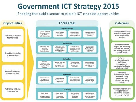 ict plan template ict strategy 2015 ict govt nz