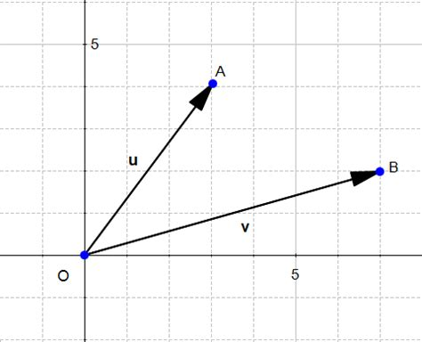vector norm tutorial svm understanding the math what is a vector