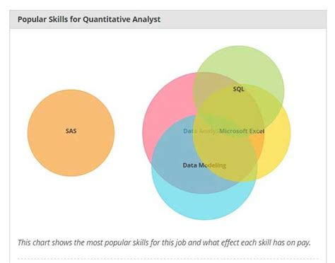 Mba In Quantitative Analyst Salary by Quantitative Analyst Salary Skills Trends Top