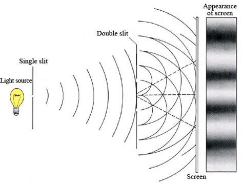 slit l diagram december 2012 the world of physics