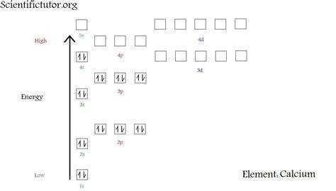 orbital diagram for calcium orbital diagram for calcium organization of electrons in