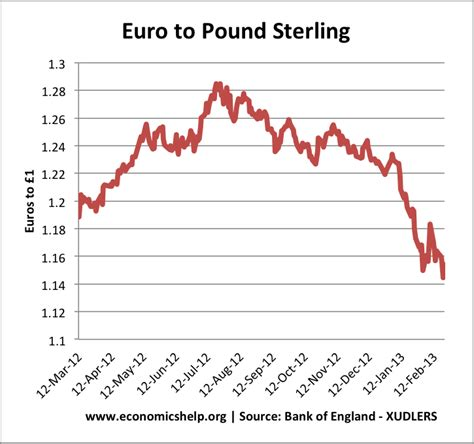 currency converter pounds to euros forecasts for pound to euro economics help