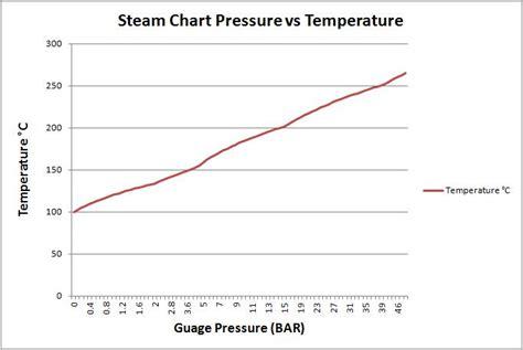 steam temperature table steam temperature pressure tables brokeasshome