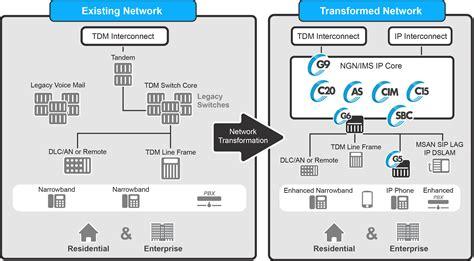 ip network regional ip network transformation genband