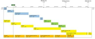 Template For Project Timeline by Microsoft Project Timeline For Projects Free